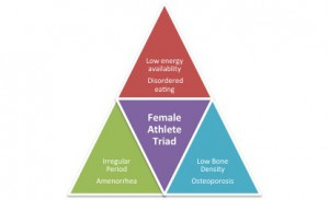 Female-Athlete-Triad