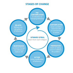 CH-graphics-stagesofchange