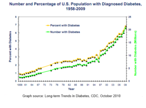 us_diabetes_1958-2009_CDC1